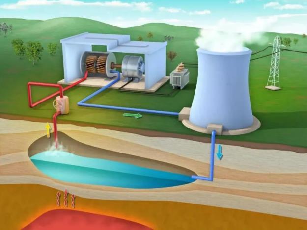 地热能的优点太多了!你知道我们是怎么利用地热能的吗?
