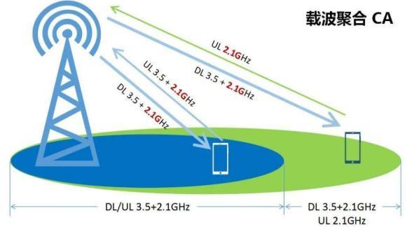 高中低频携手提速!5G网络2.1GHz和3.5GHz频段的区别