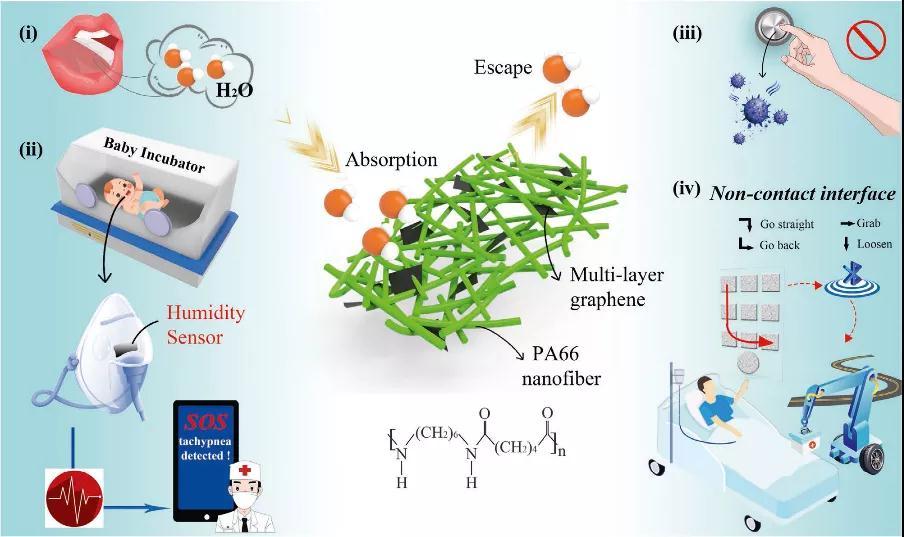 一种用于哮喘检测的柔性MG/PA66湿度传感器(MPHS)