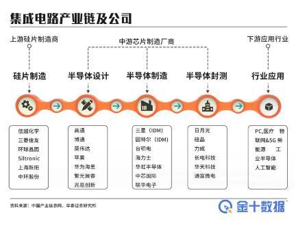 CSIA与SIA各自选择10家半导体企业作为代表,商讨中美芯片贸易问题
