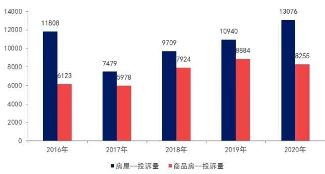 2020年房地产行业品质舆情报告
