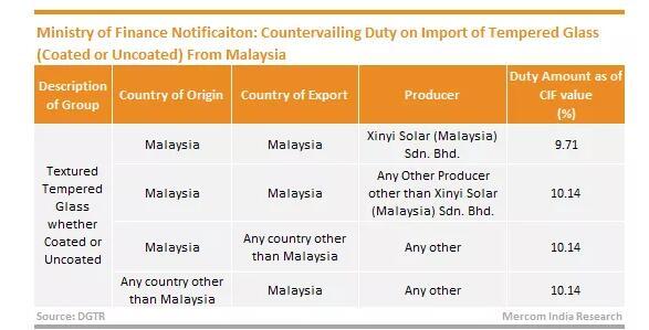 印度对马来西亚光伏玻璃征收5年的反补贴税,或重创印度光伏