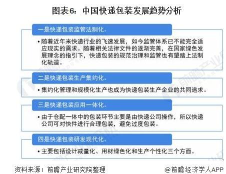 中国快递包装现状分析,到2025年基本实现绿色转型