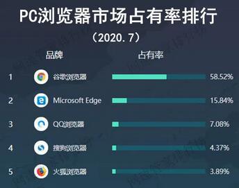 浏览器市场占有率,PC浏览器市场占有率排名top5!