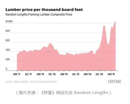全球木材价格上涨至1044美元/千板尺,上涨原因是什么