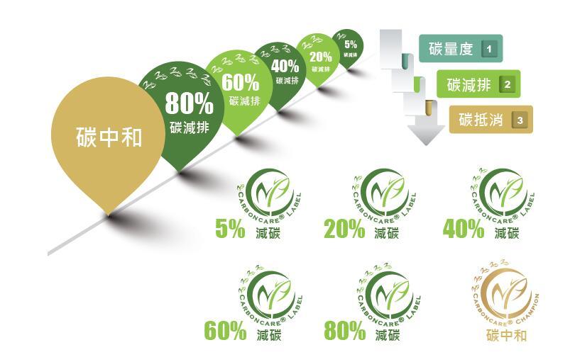 什么是碳中和、碳达峰?中国在全球节能减排中扮演什么角色
