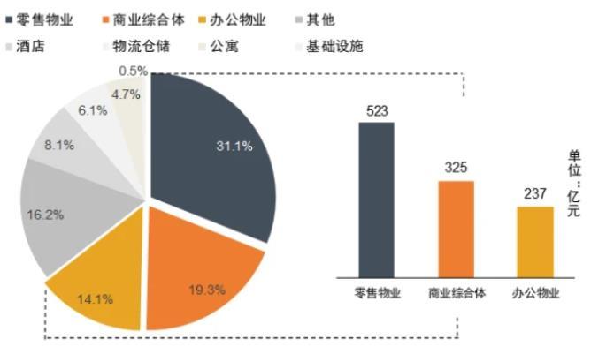 2021中国商业地产百强企业研究报告