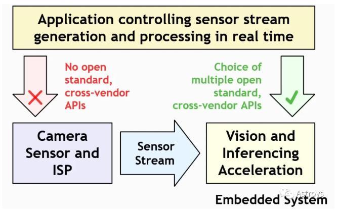 传感器和车辆应用之间的API分析