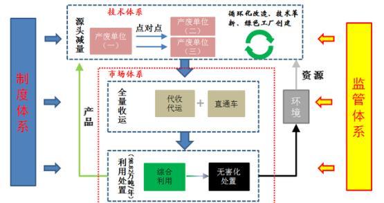 绍兴全面打造源头减量-全量收运-规范利用的链条式危险废物精细化管理模式