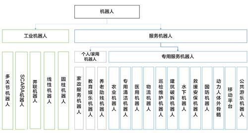 国际和国内机器人标准化现状及发展状况【附机器人分类】