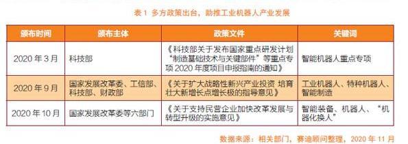 中国工业机器人产业发展存在问题及建议