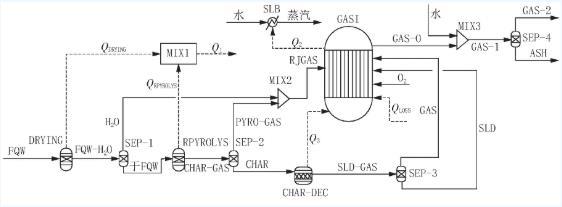 危险废物的热解-气化/燃烧模拟研究