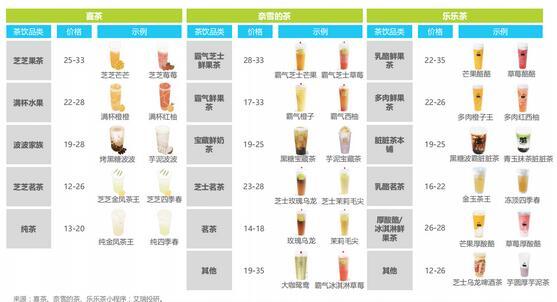奶茶被当作资本收割机:48万家店铺,80%日入不足150元