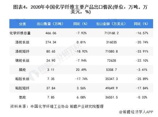2020年我国化学纤维产业同比减少15.06%,但氨纶发展强劲