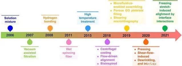 高强度石墨烯纳米复合材料的化学制备策略