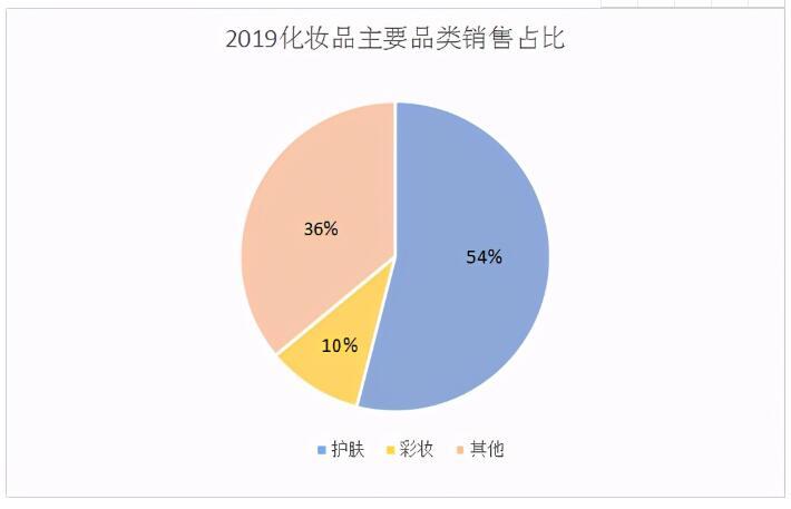 中国化妆品市场规模不断增加攀升,占据化妆品整体市场份额的半壁江山