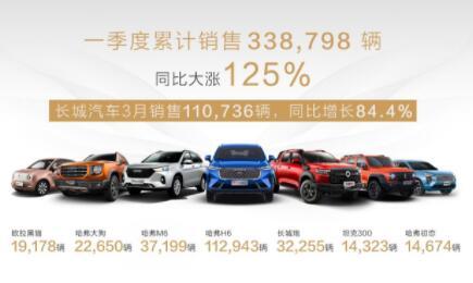 长城汽车2021年Q1累计销售338798辆,同比大涨125%