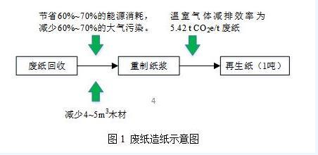 """发展""""助推""""碳减排,再生资源行业将迎来新风口"""