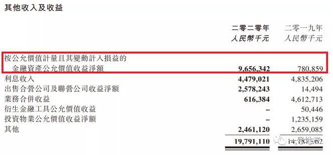 融创中国的水分:1/3利润注水,1/3土储虚增?