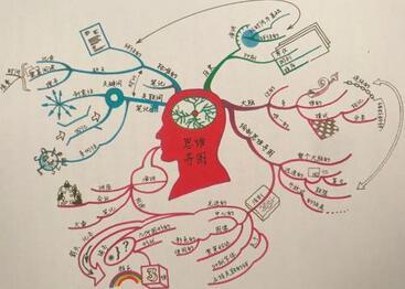 思维导图怎么画?如何快速掌握画思维导图基本规则