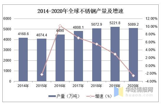 全球不锈钢市场现状分析,我国引领世界不锈钢产量增长
