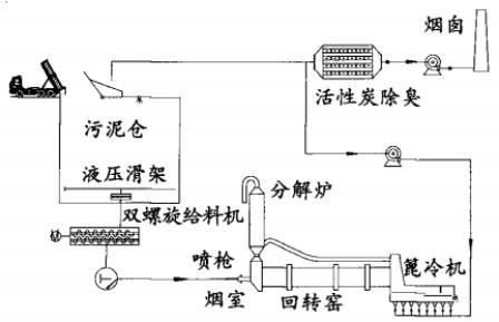 关于水泥窑协同处置污泥技术的探讨
