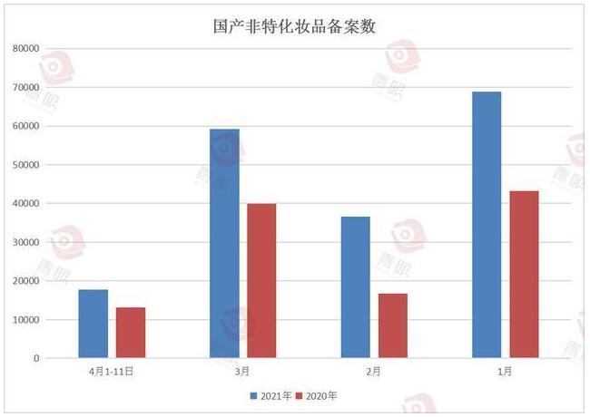 非特备案+61.07%,表明3个月实现从想法到产品上市的时代将结束