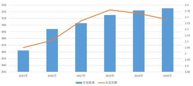 2020年纺织服装专业市场运行分析发布