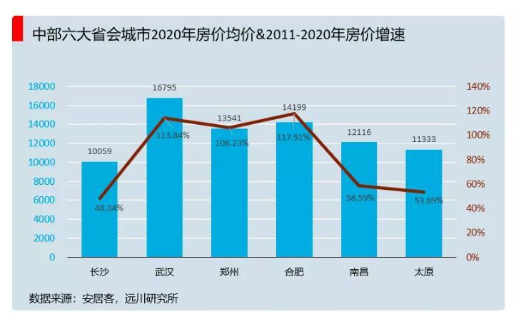 中国唯一一个没有房产泡沫的城市--长沙