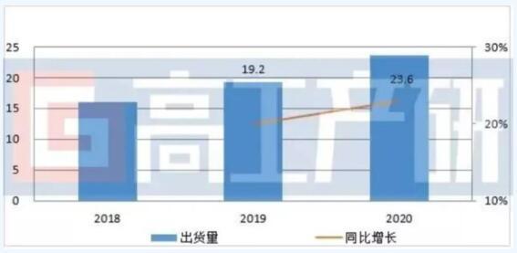 中国三元材料市场竞争依然激烈,仍呈多头发展趋势