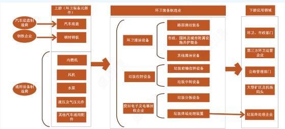 关于环卫装备产业现状和发展的深度解析