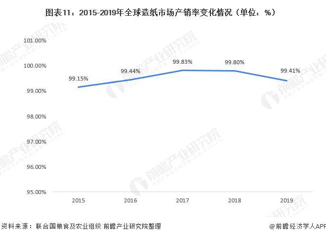 2020年全球造纸行业现状:供需均有所下降