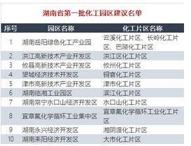 湖南省第一批化工园区建议名单公示,重点化工企业情况大盘点
