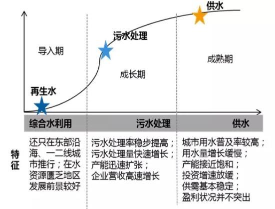 """水务行业发展历程及水务行业""""十四五""""期间三大趋势分析"""