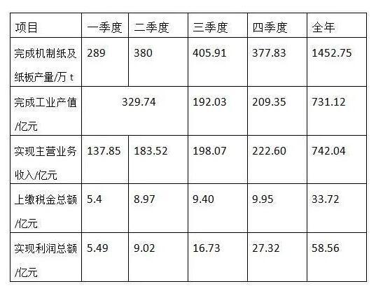 浙江省造纸工业2020年运行情况及2021年行业发展展望