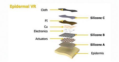 一文了解柔性电子皮肤的应用场景【附值得关注的柔性电子皮肤企业】