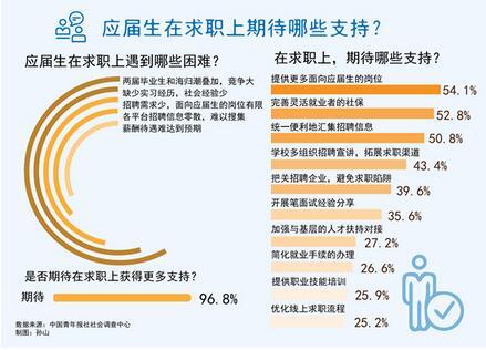 中国青年报社对应届生的调查报告,96.8%受访应届生期待在求职上获得更多支持
