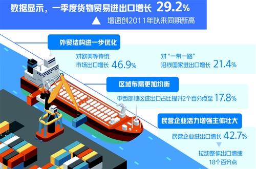 我国货物贸易进出口、出口和进口规模均创历史同期新高,高于疫情前水平