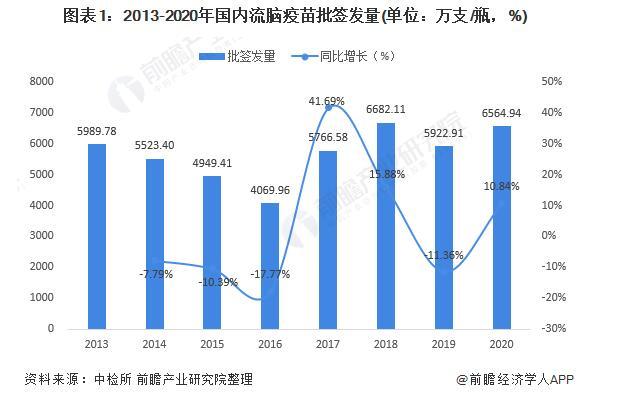 中国流脑疫苗签发现状:A群C群脑膜炎球菌多糖疫苗占据半壁江山