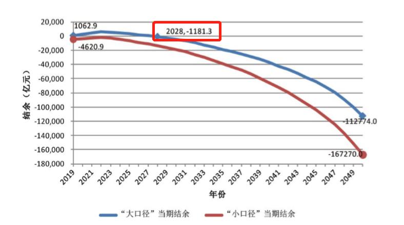 """2021年退休人员基本养老金实现""""17连涨"""",中国养老金缺口的现状及根本原因"""