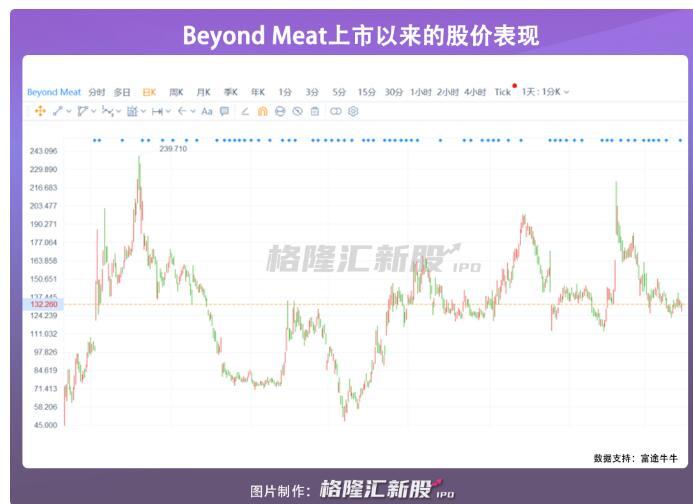 人造肉市场再添一新巨头:Impossible Food拟上市