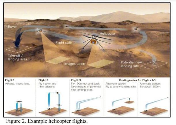 美国火星直升机已完成首飞,普通无人机可以在火星飞行吗?