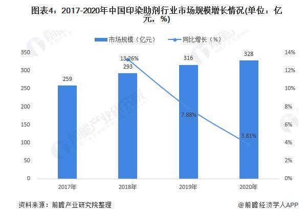2020中国印染助剂行业市场分析:供不应求趋于改善