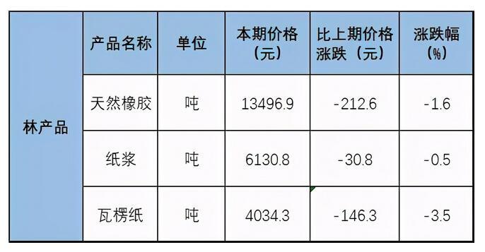 山鹰、玖龙原纸开始降价,4月市场易跌难涨