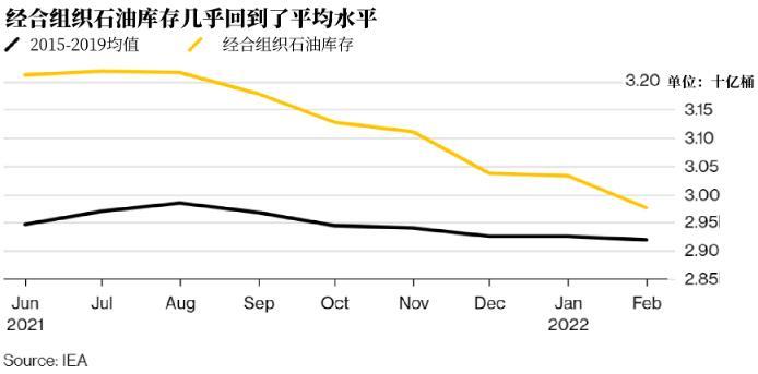 全球原油库存所剩无几,布油将升至74美元,油价可能会持续上涨
