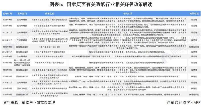 2021中国造纸行业最新政策全面解读