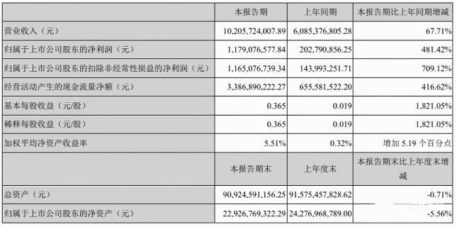 晨鸣纸业:一季度净利润11.79亿元 同比增长481%