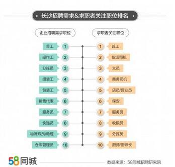58同城多维度解析长沙招聘求职趋势,文化、体育和娱乐业招聘需求旺盛