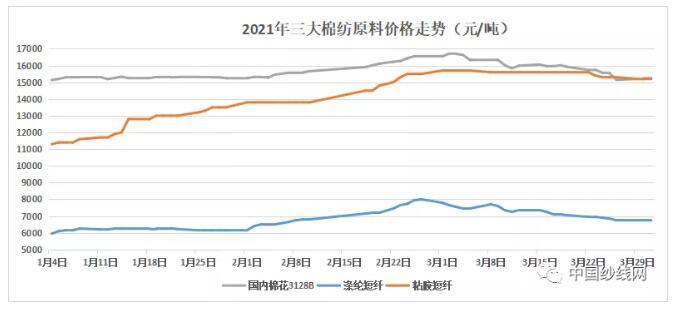 """""""金三""""名不副实,3月纺织市场急涨缓跌,面料需求昙花一现"""