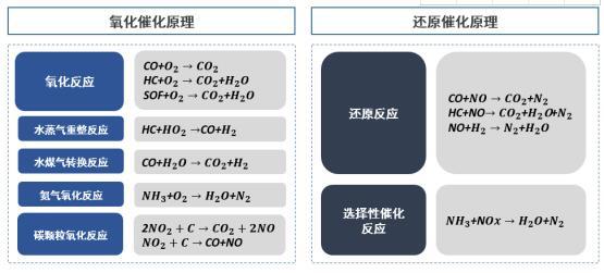 2021年中国环保催化剂市场上下游产业链调研分析